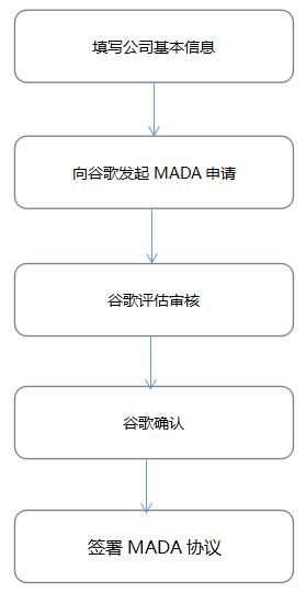 MADA协议