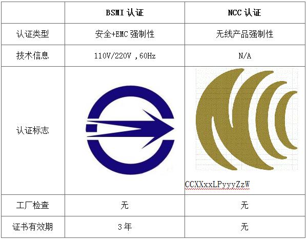 NCC认证
