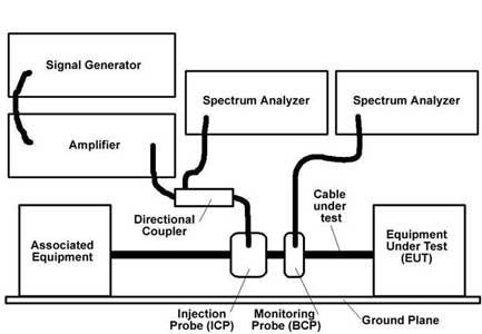 BCI大电流注入测试
