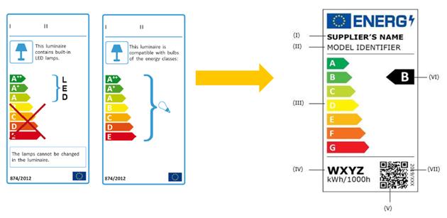 ERP能效标签变化