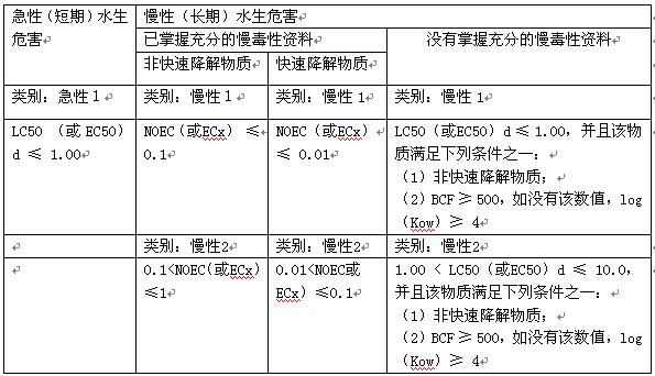 [转载]第9类杂类是什么危险品,9类危险品运输SDS有什么要求?